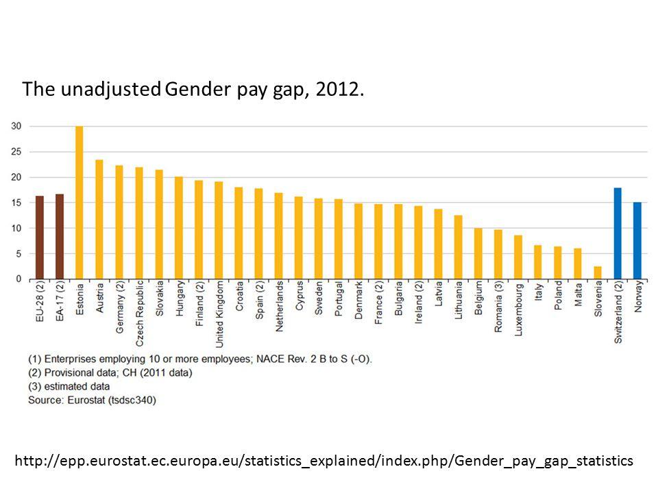 The unadjusted Gender pay gap, 2012. http://epp.eurostat.ec.europa.eu/statistics_explained/index.php/Gender_pay_gap_statistics