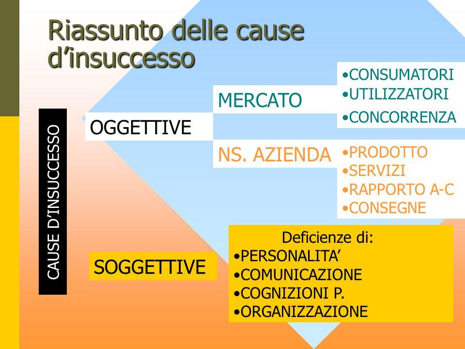 Riassunto delle cause d'insuccesso CAUSE D'INSUCCESSO OGGETTIVE SOGGETTIVE PRODOTTO SERVIZI RAPPORTO A-C CONSEGNE NS.