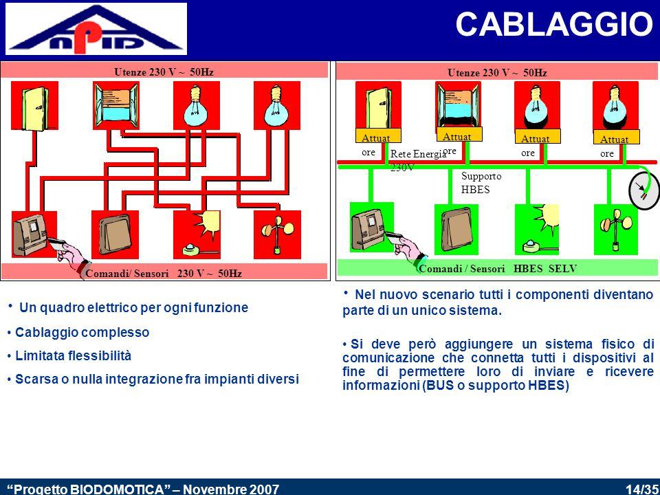 14/35 Progetto BIODOMOTICA – Novembre 2007 CABLAGGIO Un quadro elettrico per ogni funzione Cablaggio complesso Limitata flessibilità Scarsa o nulla integrazione fra impianti diversi Utenze 230 V ~ 50Hz Comandi / Sensori HBES SELV Supporto HBES Rete Energia 230V Attuat ore Nel nuovo scenario tutti i componenti diventano parte di un unico sistema.