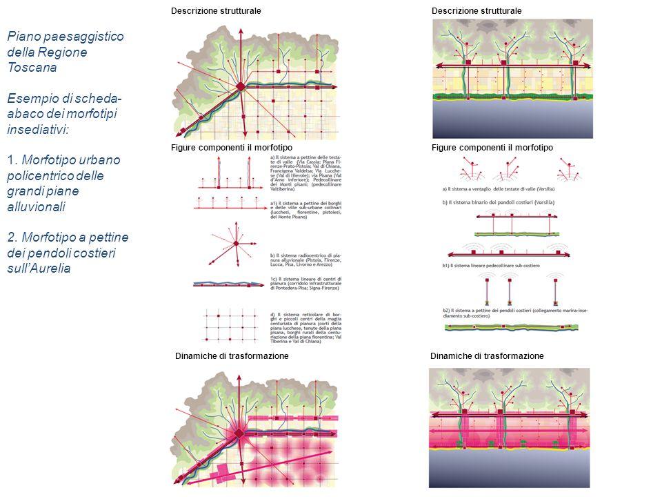 Piano paesaggistico della Regione Toscana Esempio di scheda- abaco dei morfotipi insediativi: 1. Morfotipo urbano policentrico delle grandi piane allu