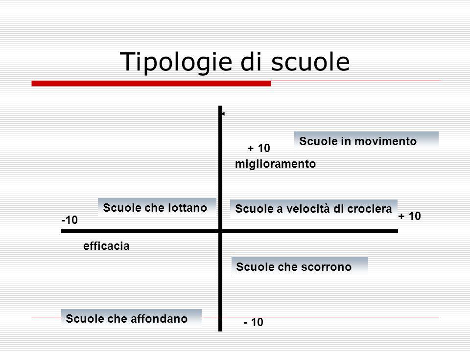 Tipologie di scuole efficacia miglioramento -10 + 10 - 10 + 10 Scuole che lottano Scuole in movimento Scuole che affondano Scuole che scorrono Scuole a velocità di crociera