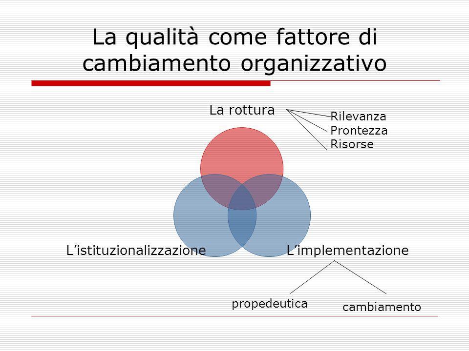 La qualità come fattore di cambiamento organizzativo Rilevanza Prontezza Risorse propedeutica cambiamento