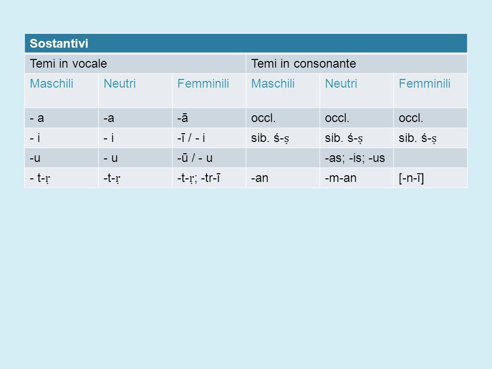 Sostantivi Temi in vocaleTemi in consonante MaschiliNeutriFemminiliMaschiliNeutriFemminili - a -āoccl.