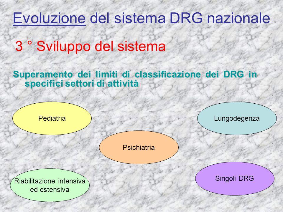 Evoluzione del sistema DRG nazionale 3 ° Sviluppo del sistema Pediatria Superamento dei limiti di classificazione dei DRG in specifici settori di atti