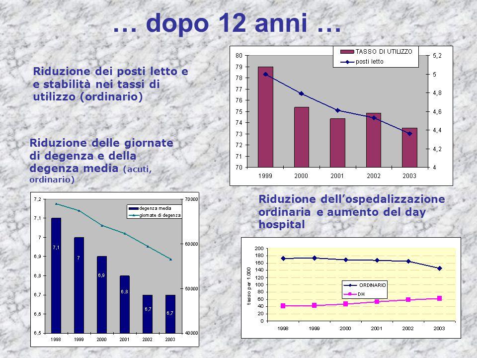 … dopo 12 anni … Riduzione dei posti letto e e stabilità nei tassi di utilizzo (ordinario) Riduzione delle giornate di degenza e della degenza media (