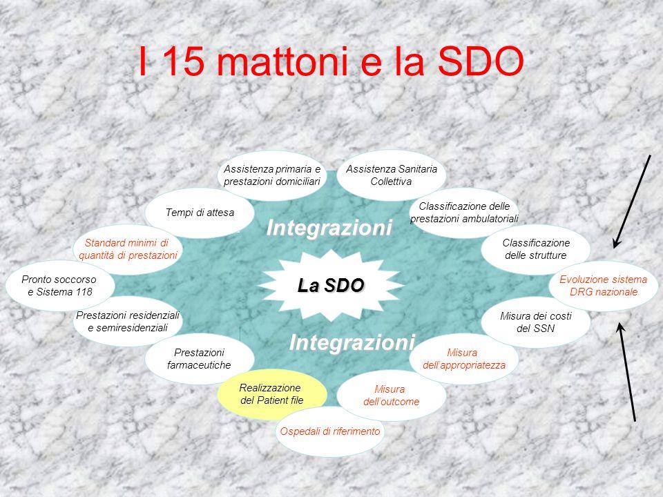 I 15 mattoni e la SDO Tempi di attesa Assistenza primaria e prestazioni domiciliari Prestazioni residenziali e semiresidenziali Prestazioni farmaceuti