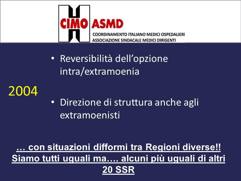 2004 Reversibilità dell'opzione intra/extramoenia Direzione di struttura anche agli extramoenisti … con situazioni difformi tra Regioni diverse!.