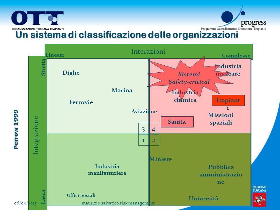 Stelfox et al, 2006 Interazioni Complesse Lineari Integrazione Lasca Stretta Dighe Ferrovie Aviazione Marina Industria manifatturiera Miniere Universi