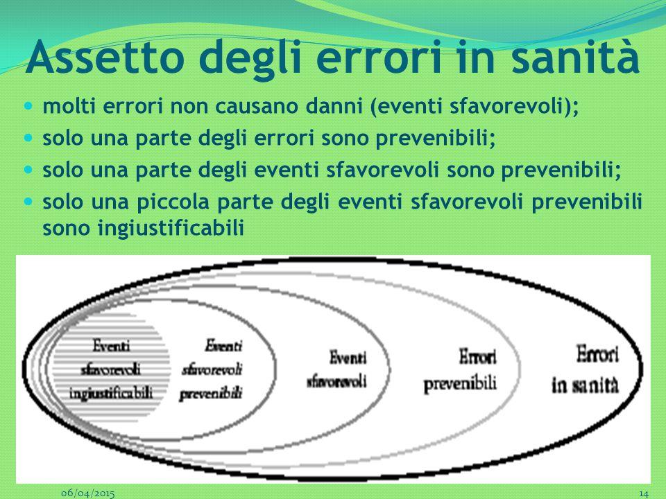 Assetto degli errori in sanità molti errori non causano danni (eventi sfavorevoli); solo una parte degli errori sono prevenibili; solo una parte degli