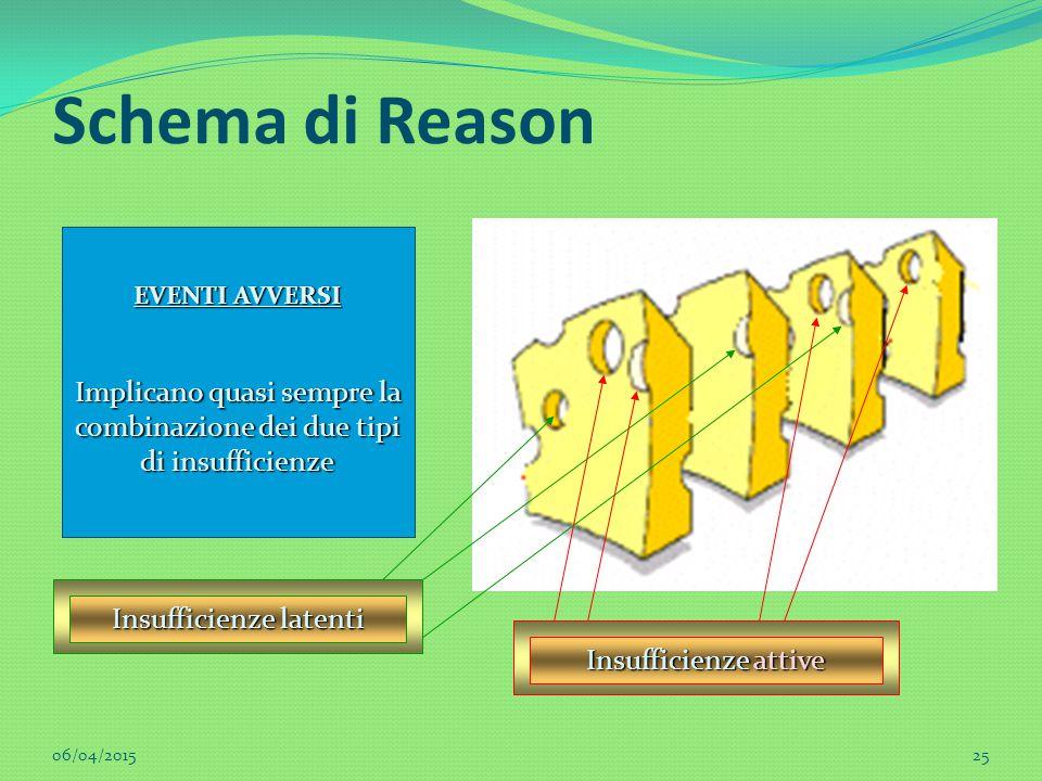 Schema di Reason EVENTI AVVERSI Implicano quasi sempre la combinazione dei due tipi di insufficienze Insufficienze latenti Insufficienze attive 06/04/