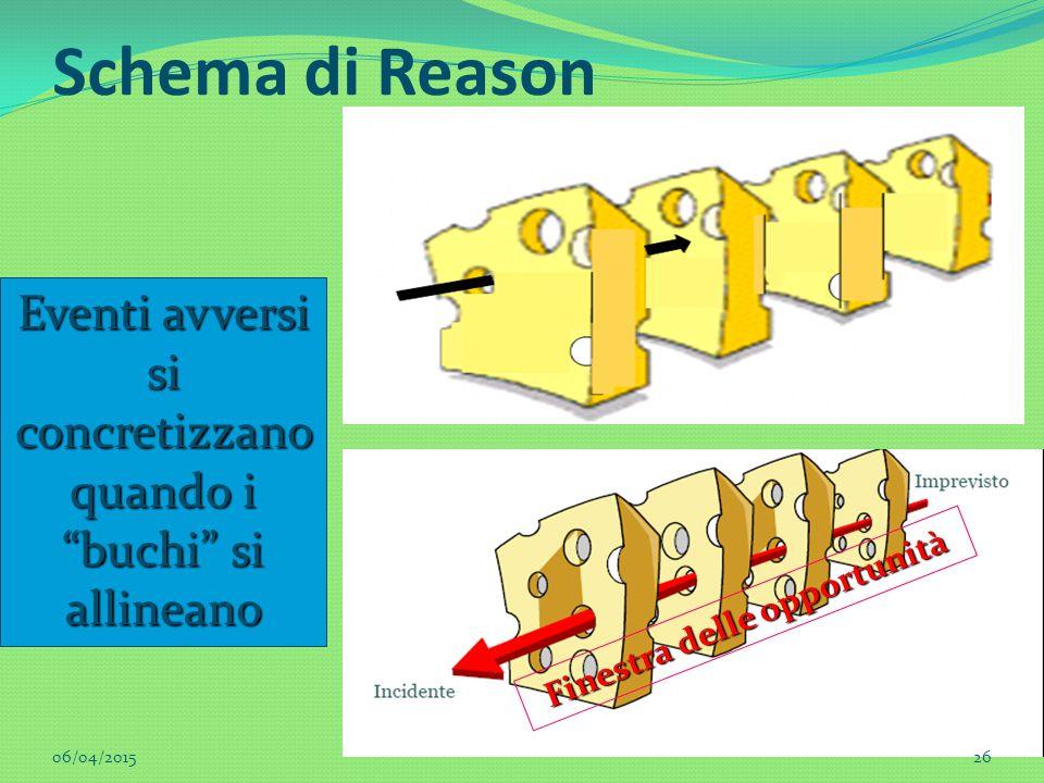 """Schema di Reason Eventi avversi si concretizzano quando i """"buchi"""" si allineano Finestra delle opportunità 06/04/201526"""