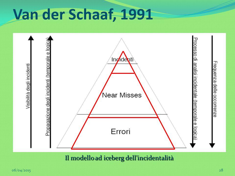 Il modello ad iceberg dell'incidentalità Van der Schaaf, 1991 06/04/201528