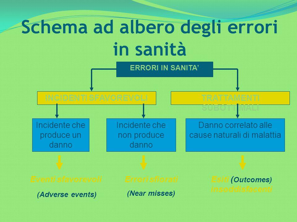 Schema ad albero degli errori in sanità ERRORI IN SANITA' INCIDENTI SFAVOREVOLITRATTAMENTI SUBOTTIMALI Incidente che produce un danno Incidente che no
