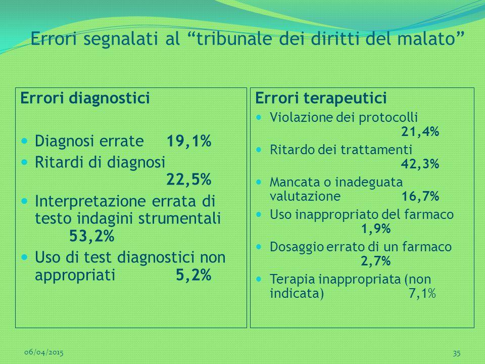 """Errori segnalati al """"tribunale dei diritti del malato"""" Errori diagnostici Diagnosi errate 19,1% Ritardi di diagnosi 22,5% Interpretazione errata di te"""