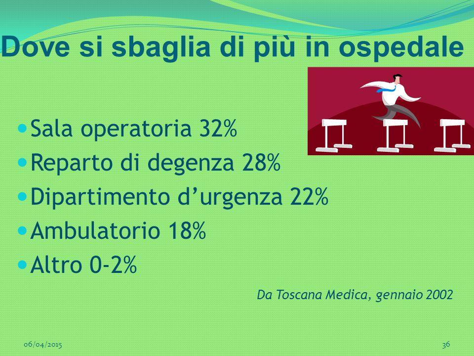 Dove si sbaglia di più in ospedale Sala operatoria 32% Reparto di degenza 28% Dipartimento d'urgenza 22% Ambulatorio 18% Altro 0-2% Da Toscana Medica,