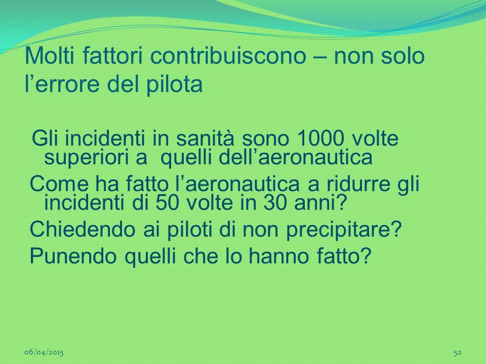 52 Molti fattori contribuiscono – non solo l'errore del pilota Gli incidenti in sanità sono 1000 volte superiori a quelli dell'aeronautica Come ha fat