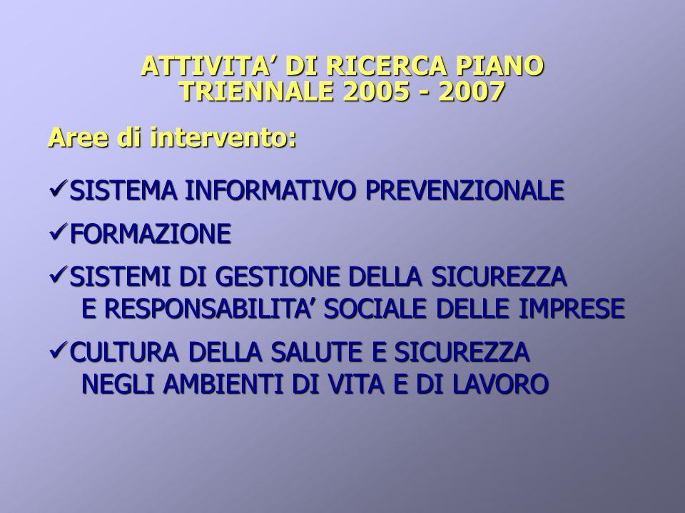 ATTIVITA' DI RICERCA PIANO TRIENNALE 2005 - 2007 Aree di intervento: SISTEMA INFORMATIVO PREVENZIONALE SISTEMA INFORMATIVO PREVENZIONALE FORMAZIONE FORMAZIONE SISTEMI DI GESTIONE DELLA SICUREZZA SISTEMI DI GESTIONE DELLA SICUREZZA E RESPONSABILITA' SOCIALE DELLE IMPRESE E RESPONSABILITA' SOCIALE DELLE IMPRESE CULTURA DELLA SALUTE E SICUREZZA CULTURA DELLA SALUTE E SICUREZZA NEGLI AMBIENTI DI VITA E DI LAVORO NEGLI AMBIENTI DI VITA E DI LAVORO