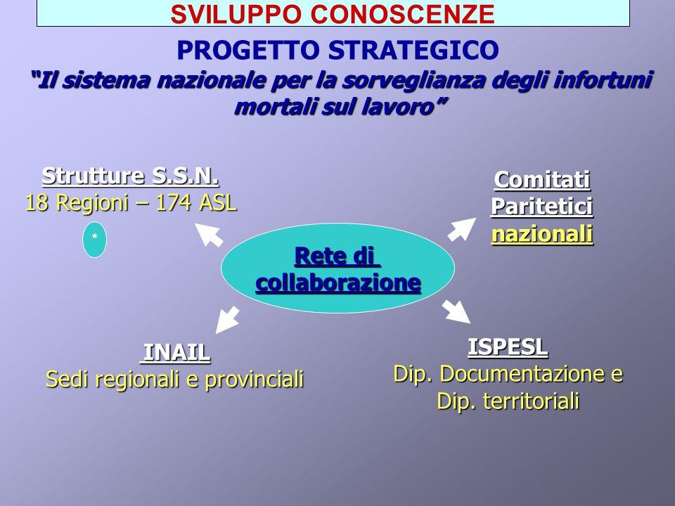 OUTPUT: NECESSITA' EMERSE Mantenere nel tempo i rapporti e le collaborazioni tra istituti differenti.
