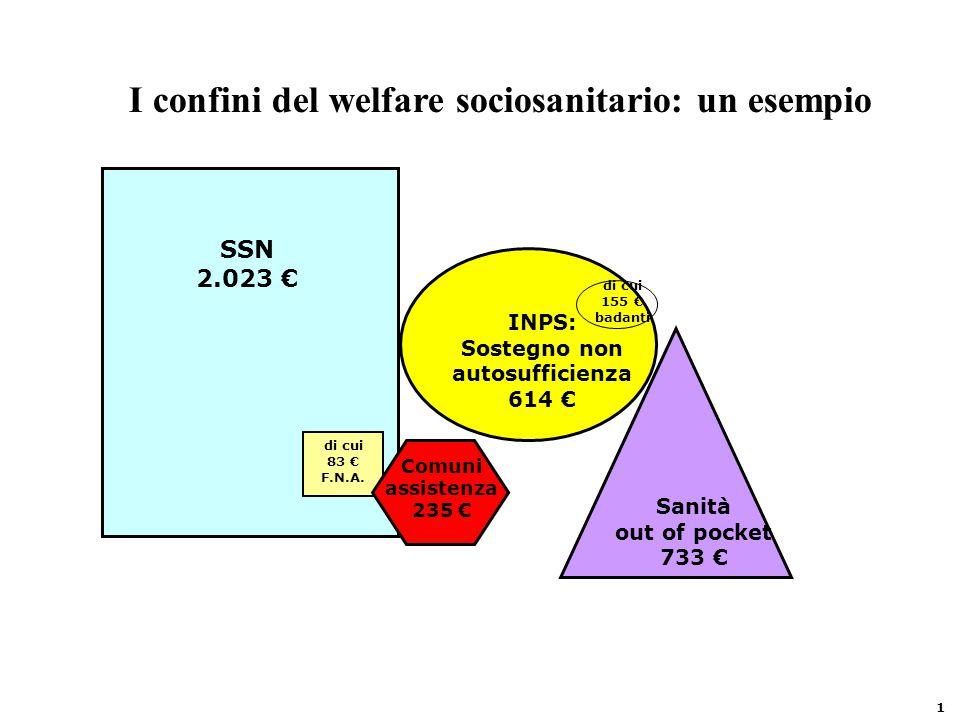 I confini del welfare sociosanitario: un esempio SSN 2.023 € di cui 83 € F.N.A.