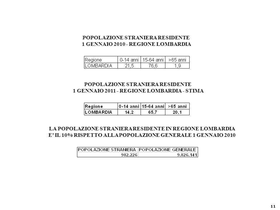 POPOLAZIONE STRANIERA RESIDENTE 1 GENNAIO 2010 - REGIONE LOMBARDIA POPOLAZIONE STRANIERA RESIDENTE 1 GENNAIO 2011 - REGIONE LOMBARDIA - STIMA LA POPOLAZIONE STRANIERA RESIDENTE IN REGIONE LOMBARDIA E' IL 10% RISPETTO ALLA POPOLAZIONE GENERALE 1 GENNAIO 2010 11