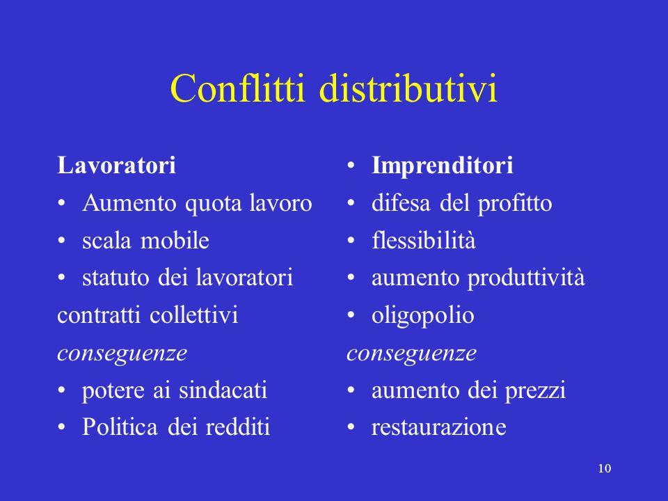 10 Conflitti distributivi Lavoratori Aumento quota lavoro scala mobile statuto dei lavoratori contratti collettivi conseguenze potere ai sindacati Pol