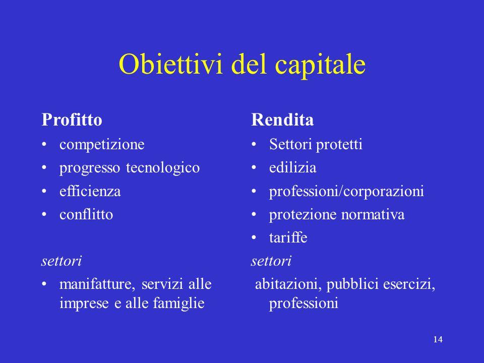 14 Obiettivi del capitale Profitto competizione progresso tecnologico efficienza conflitto settori manifatture, servizi alle imprese e alle famiglie R