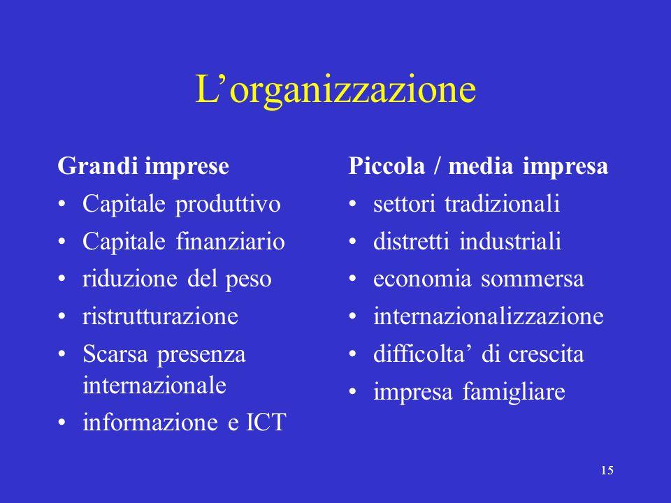 15 L'organizzazione Grandi imprese Capitale produttivo Capitale finanziario riduzione del peso ristrutturazione Scarsa presenza internazionale informa