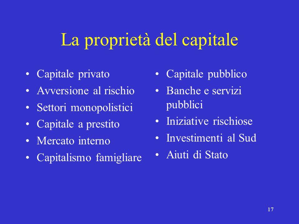 17 La proprietà del capitale Capitale privato Avversione al rischio Settori monopolistici Capitale a prestito Mercato interno Capitalismo famigliare Capitale pubblico Banche e servizi pubblici Iniziative rischiose Investimenti al Sud Aiuti di Stato