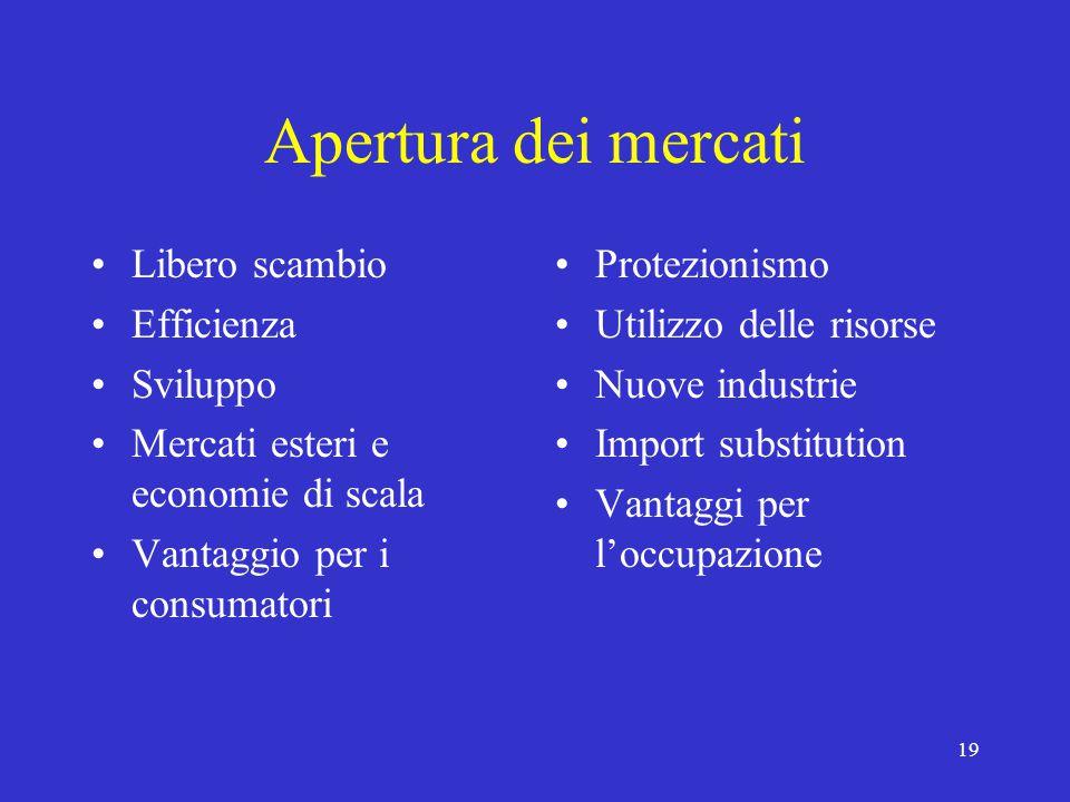 19 Apertura dei mercati Libero scambio Efficienza Sviluppo Mercati esteri e economie di scala Vantaggio per i consumatori Protezionismo Utilizzo delle risorse Nuove industrie Import substitution Vantaggi per l'occupazione