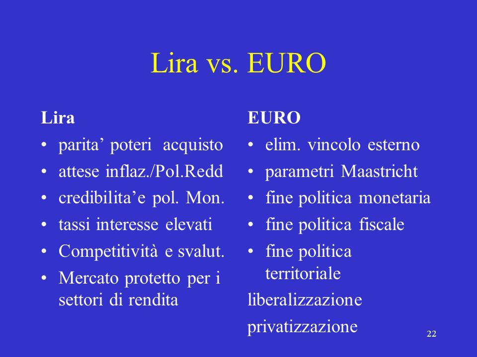22 Lira vs. EURO Lira parita' poteri acquisto attese inflaz./Pol.Redd credibilita'e pol.