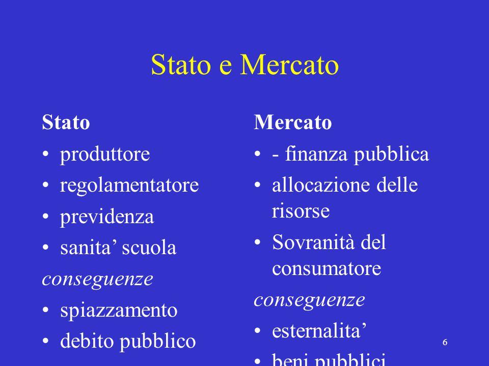6 Stato e Mercato Stato produttore regolamentatore previdenza sanita' scuola conseguenze spiazzamento debito pubblico Mercato - finanza pubblica allocazione delle risorse Sovranità del consumatore conseguenze esternalita' beni pubblici