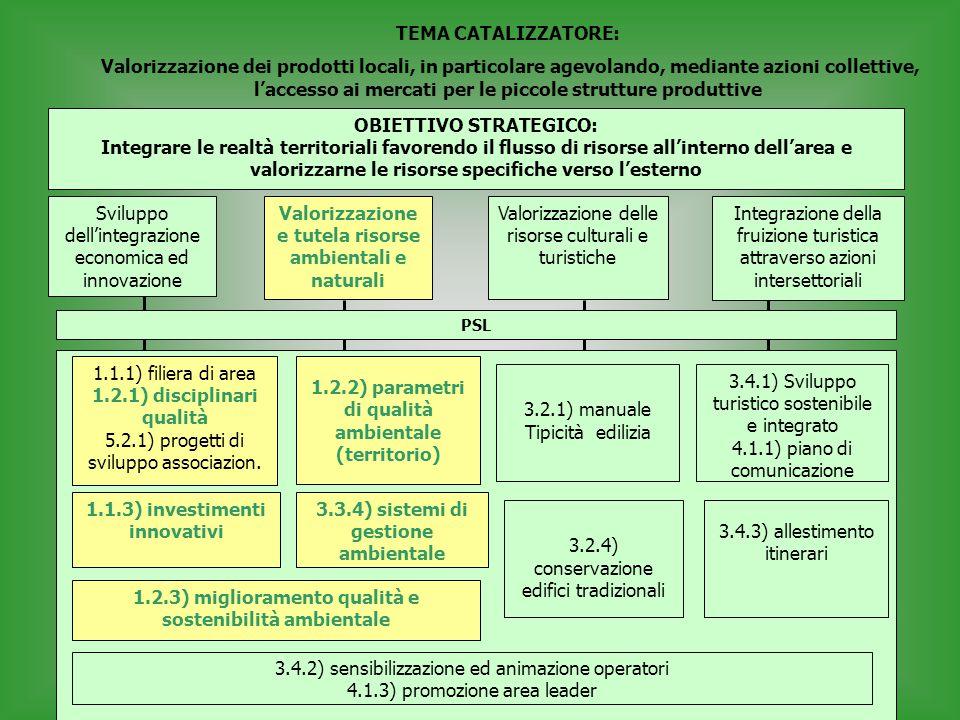 OBIETTIVO STRATEGICO: Integrare le realtà territoriali favorendo il flusso di risorse all'interno dell'area e valorizzarne le risorse specifiche verso l'esterno 3.4.1) Sviluppo turistico sostenibile e integrato 4.1.1) piano di comunicazione 3.4.3) allestimento itinerari 3.4.2) sensibilizzazione ed animazione operatori 4.1.3) promozione area leader 3.2.1) manuale Tipicità edilizia 3.2.4) conservazione edifici tradizionali 1.2.2) parametri di qualità ambientale (territorio) 1.2.3) miglioramento qualità e sostenibilità ambientale 1.1.1) filiera di area 1.2.1) disciplinari qualità 5.2.1) progetti di sviluppo associazion.