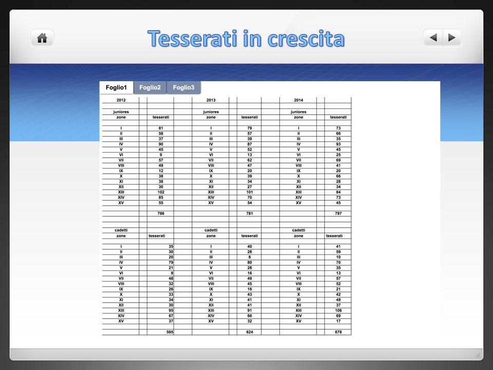 STATISTICA 2012-2013-2014 JUNIORES dati aggiornati al 1 Giugno