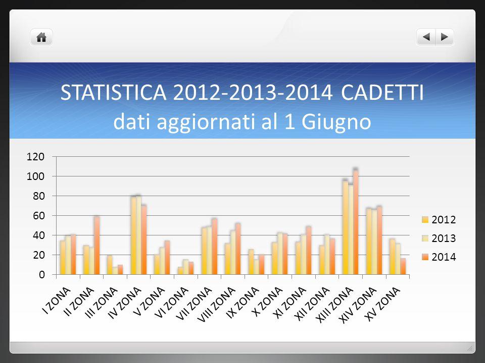 STATISTICA 2012-2013-2014 CADETTI dati aggiornati al 1 Giugno
