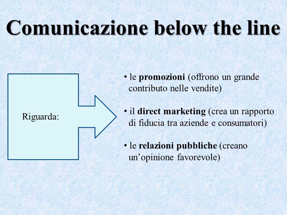 Comunicazione below the line Riguarda: le promozioni (offrono un grande contributo nelle vendite) il direct marketing (crea un rapporto di fiducia tra