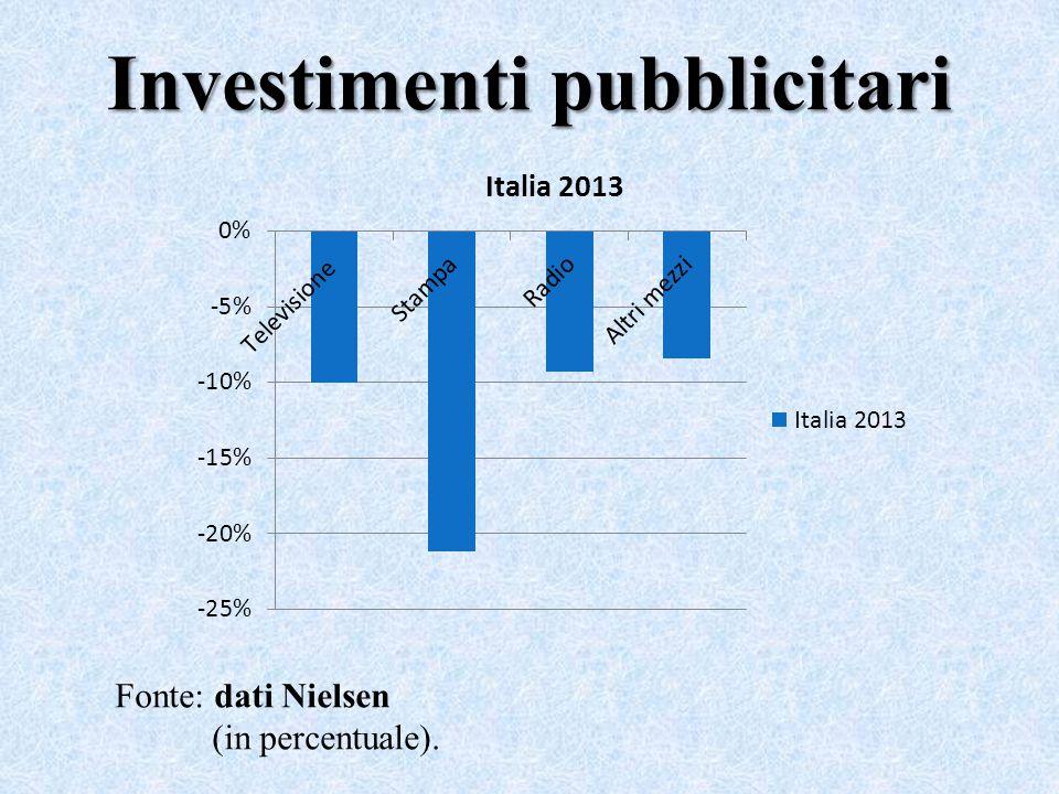 Investimenti pubblicitari Fonte: dati Nielsen (in percentuale).