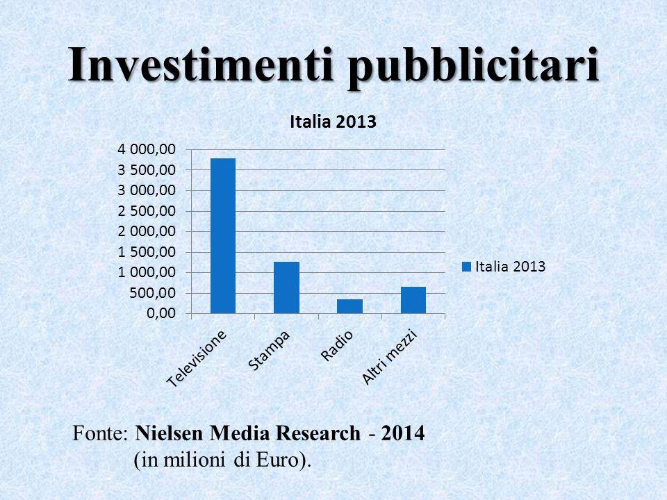 Investimenti pubblicitari Fonte: Nielsen Media Research - 2014 (in milioni di Euro).