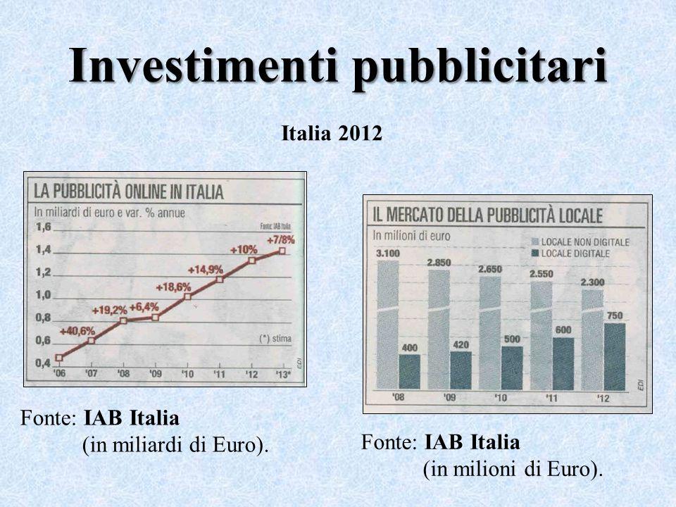 Investimenti pubblicitari Fonte: IAB Italia (in miliardi di Euro). Fonte: IAB Italia (in milioni di Euro). Italia 2012