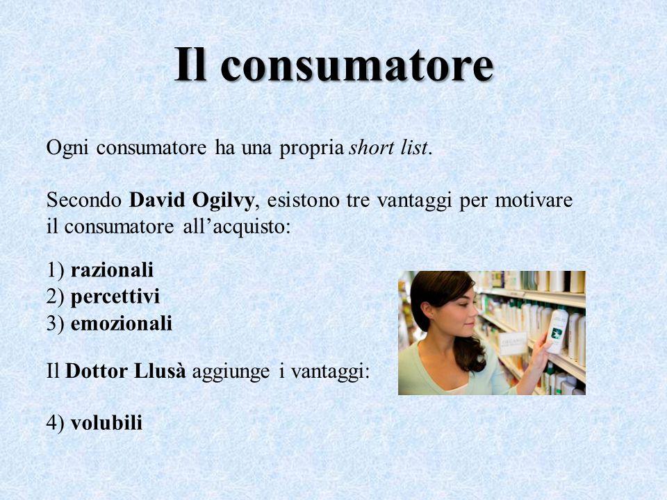 Il consumatore Ogni consumatore ha una propria short list. Secondo David Ogilvy, esistono tre vantaggi per motivare il consumatore all'acquisto: 1) ra