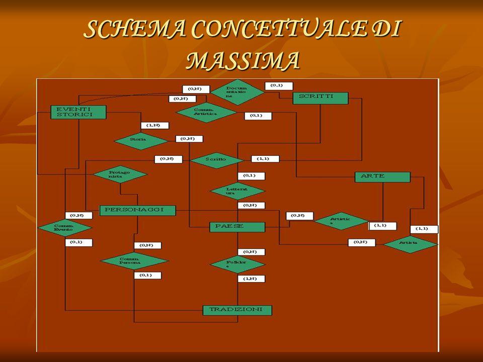 SCHEMA CONCETTUALE DI MASSIMA