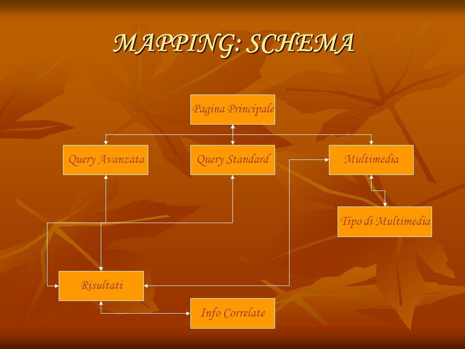 MAPPING: SCHEMA Query AvanzataQuery Standard Risultati Multimedia Info Correlate Tipo di Multimedia Pagina Principale