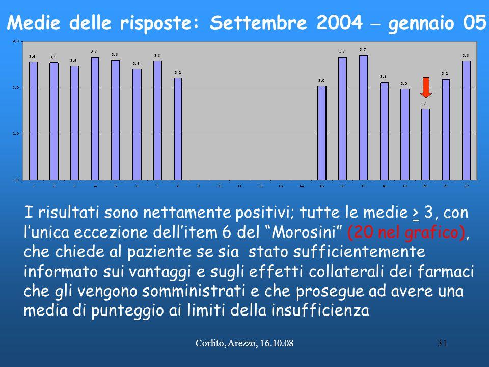 """Corlito, Arezzo, 16.10.0831 I risultati sono nettamente positivi; tutte le medie > 3, con l'unica eccezione dell'item 6 del """"Morosini"""" (20 nel grafico"""