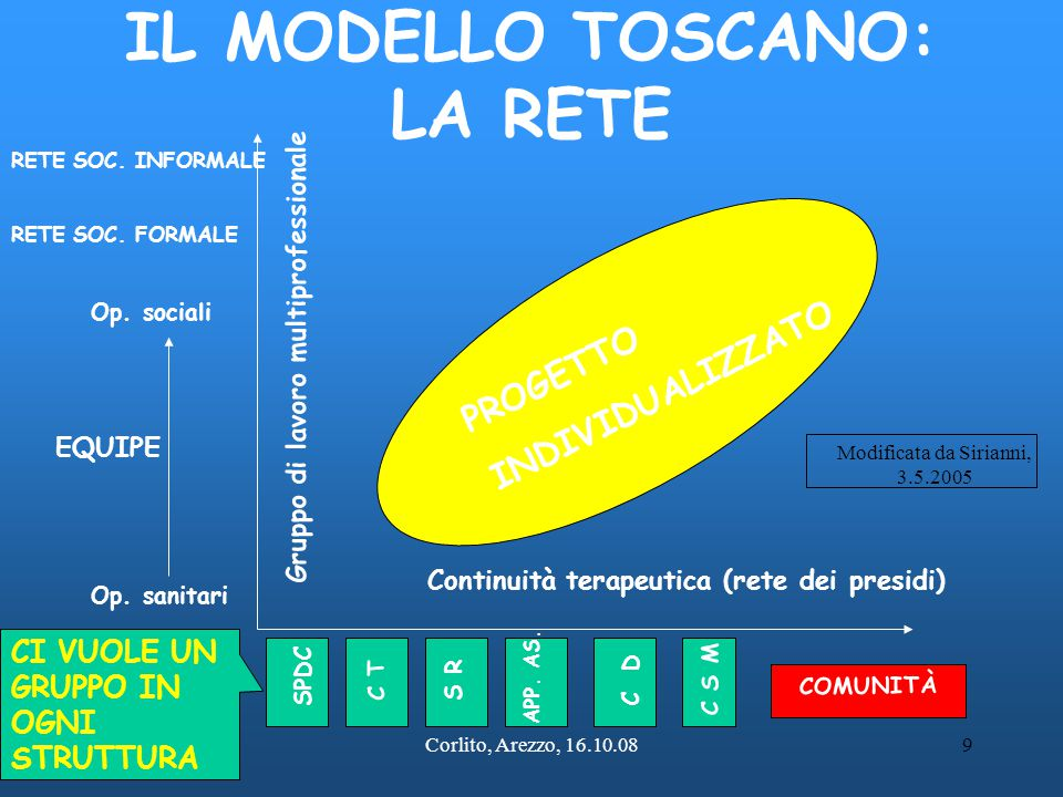 Corlito, Arezzo, 16.10.089 IL MODELLO TOSCANO: LA RETE Continuità terapeutica (rete dei presidi) Gruppo di lavoro multiprofessionale SPDC C T S R C D