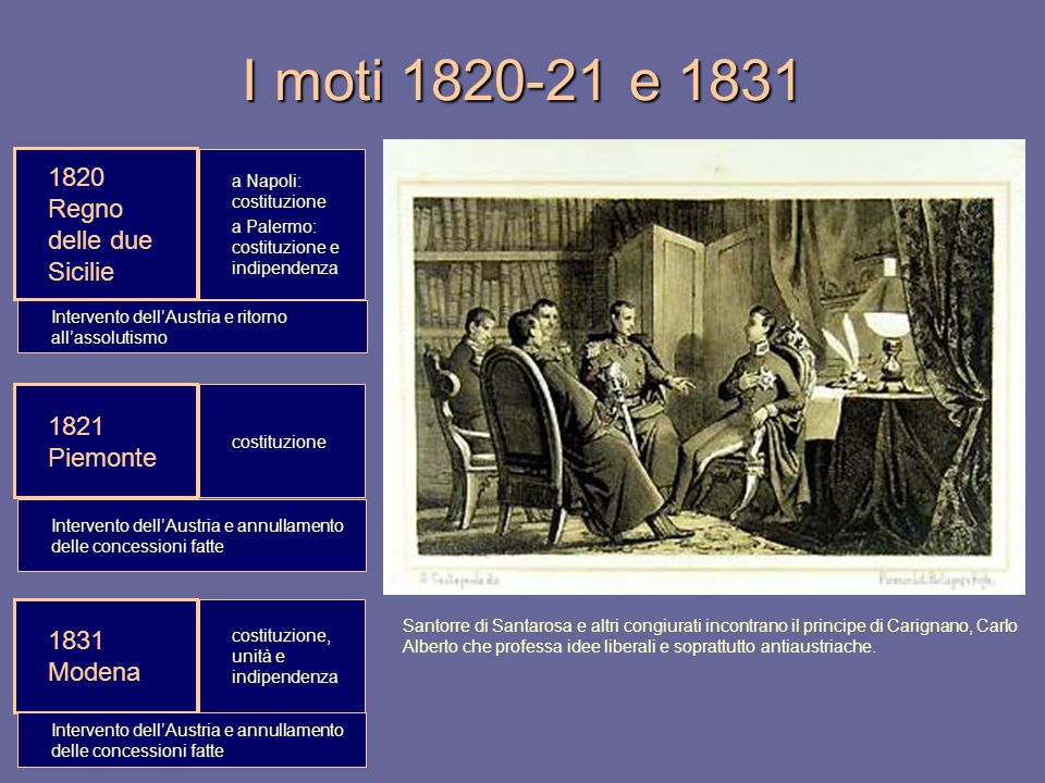 I moti 1820-21 e 1831 1820 Regno delle due Sicilie 1821 Piemonte 1831 Modena a Napoli: costituzione a Palermo: costituzione e indipendenza Intervento
