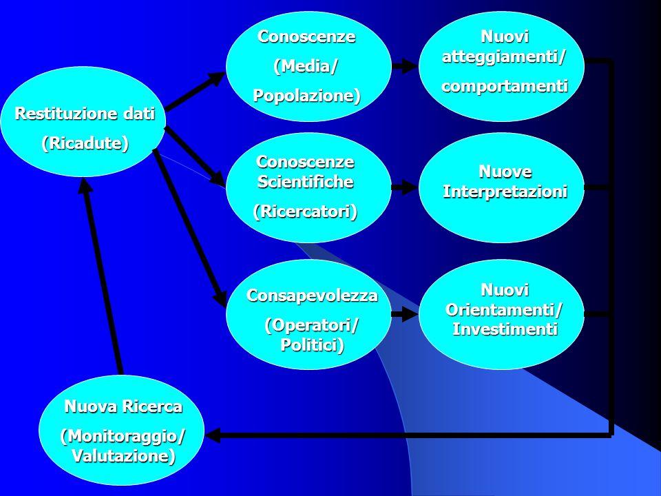 Restituzione dati (Ricadute) Conoscenze(Media/Popolazione) Conoscenze Scientifiche (Ricercatori) Consapevolezza (Operatori/ Politici) Nuovi atteggiame