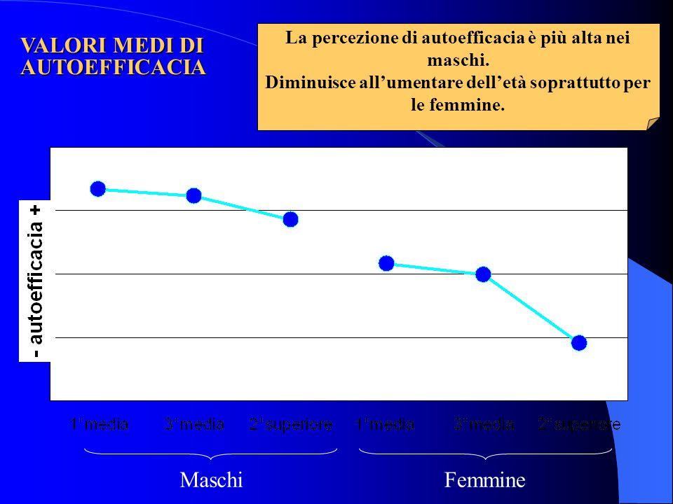 MaschiFemmine La percezione di autoefficacia è più alta nei maschi. Diminuisce all'umentare dell'età soprattutto per le femmine. VALORI MEDI DI AUTOEF