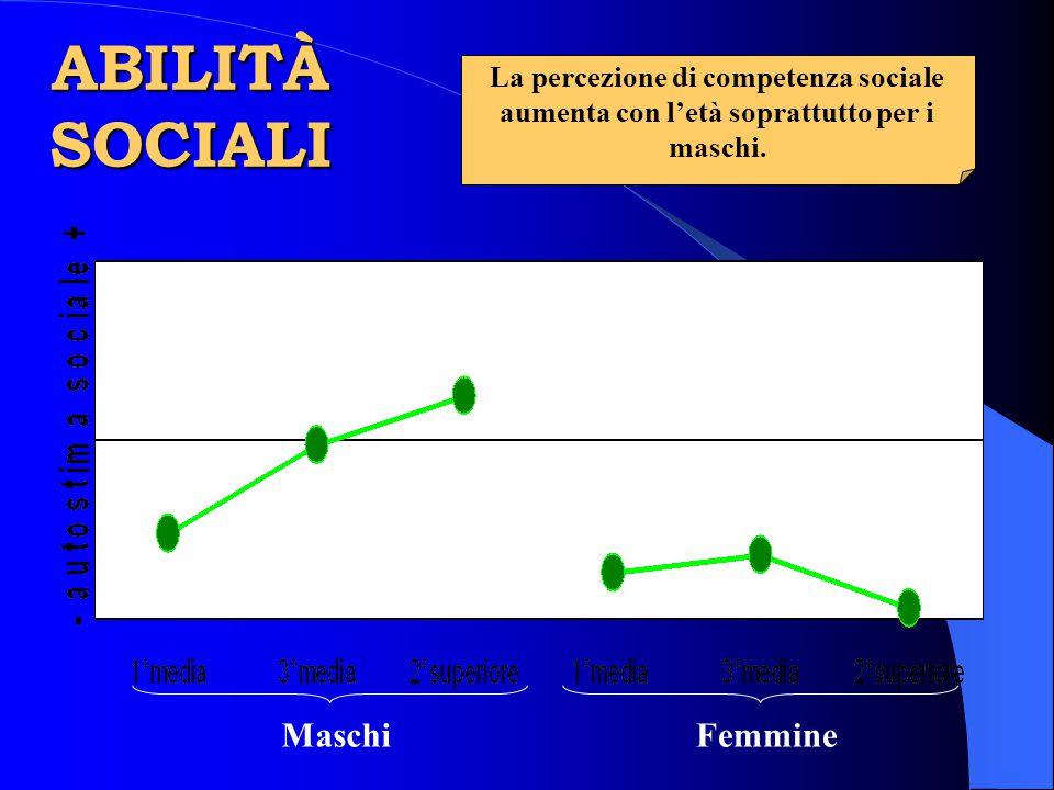 MaschiFemmine La percezione di competenza sociale aumenta con l'età soprattutto per i maschi. ABILITÀ SOCIALI