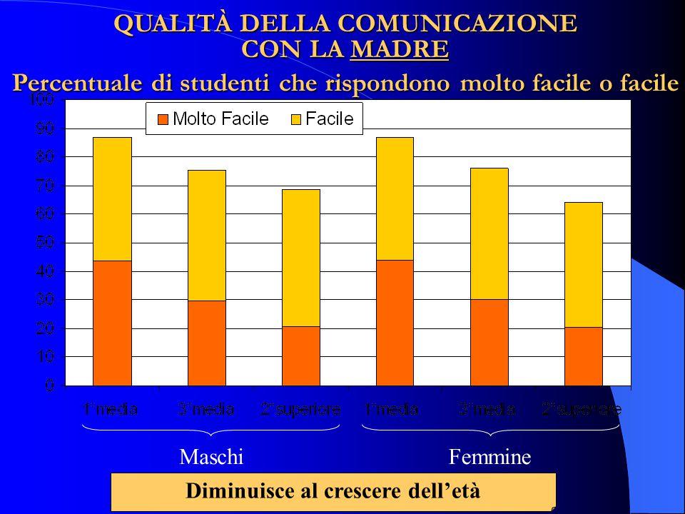QUALITÀ DELLA COMUNICAZIONE CON LA MADRE Percentuale di studenti che rispondono molto facile o facile MaschiFemmine Diminuisce al crescere dell'età