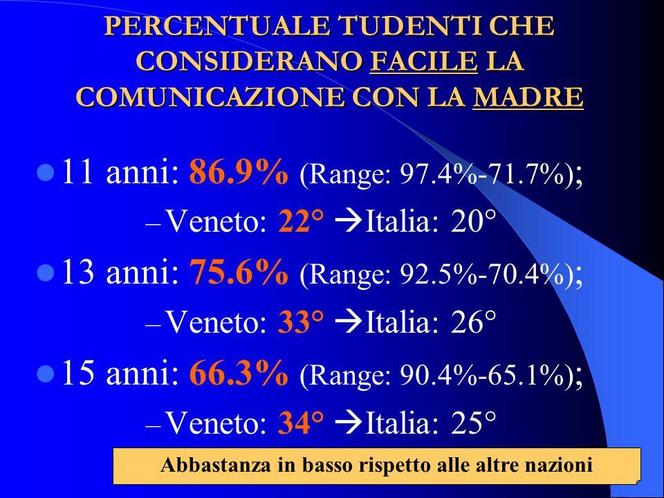 PERCENTUALE TUDENTI CHE CONSIDERANO FACILE LA COMUNICAZIONE CON LA MADRE 11 anni: 86.9% (Range: 97.4%-71.7%) ; – Veneto: 22°  Italia: 20° 13 anni: 75