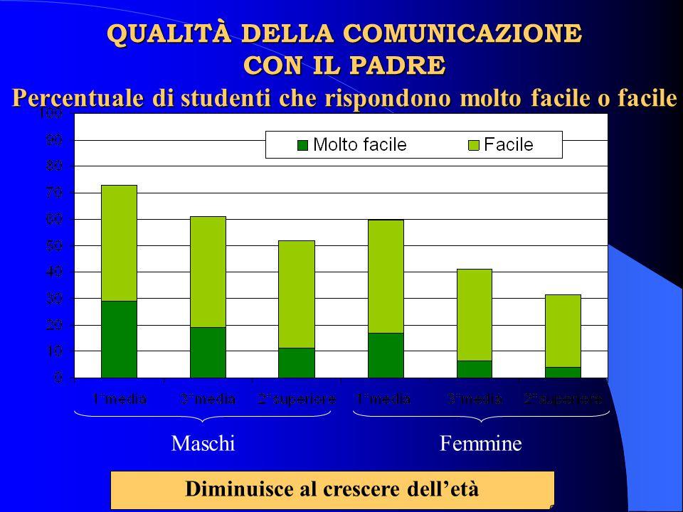 QUALITÀ DELLA COMUNICAZIONE CON IL PADRE Percentuale di studenti che rispondono molto facile o facile MaschiFemmine Diminuisce al crescere dell'età
